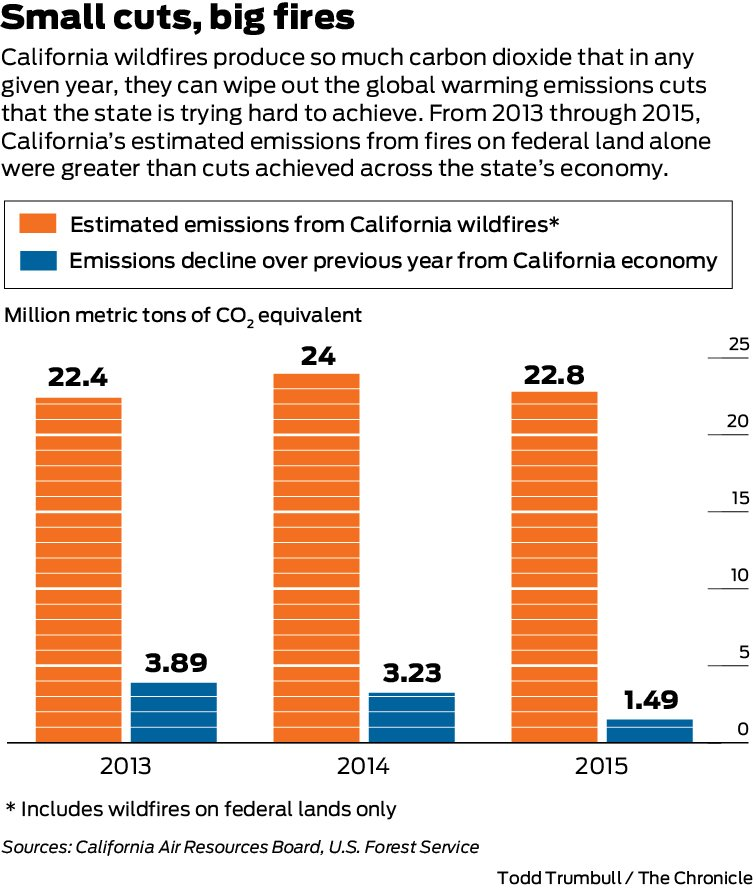 In just weeks, a major fire can pump more carbon dioxide into the atmosphere than California's many #climatechange programs can save in 12 months. https://t.co/FbUsoZfzpr