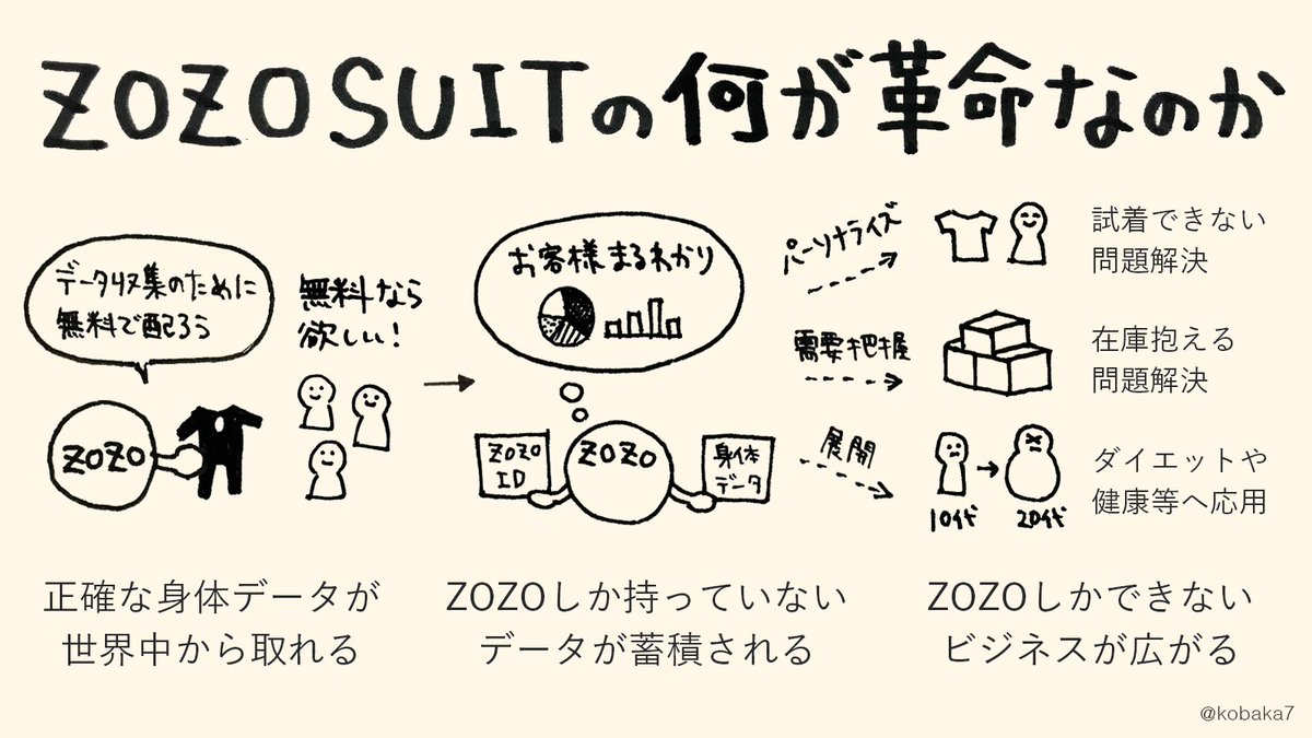 ZOZOSUITの話。 #kobaka7_sketch https://t.co...