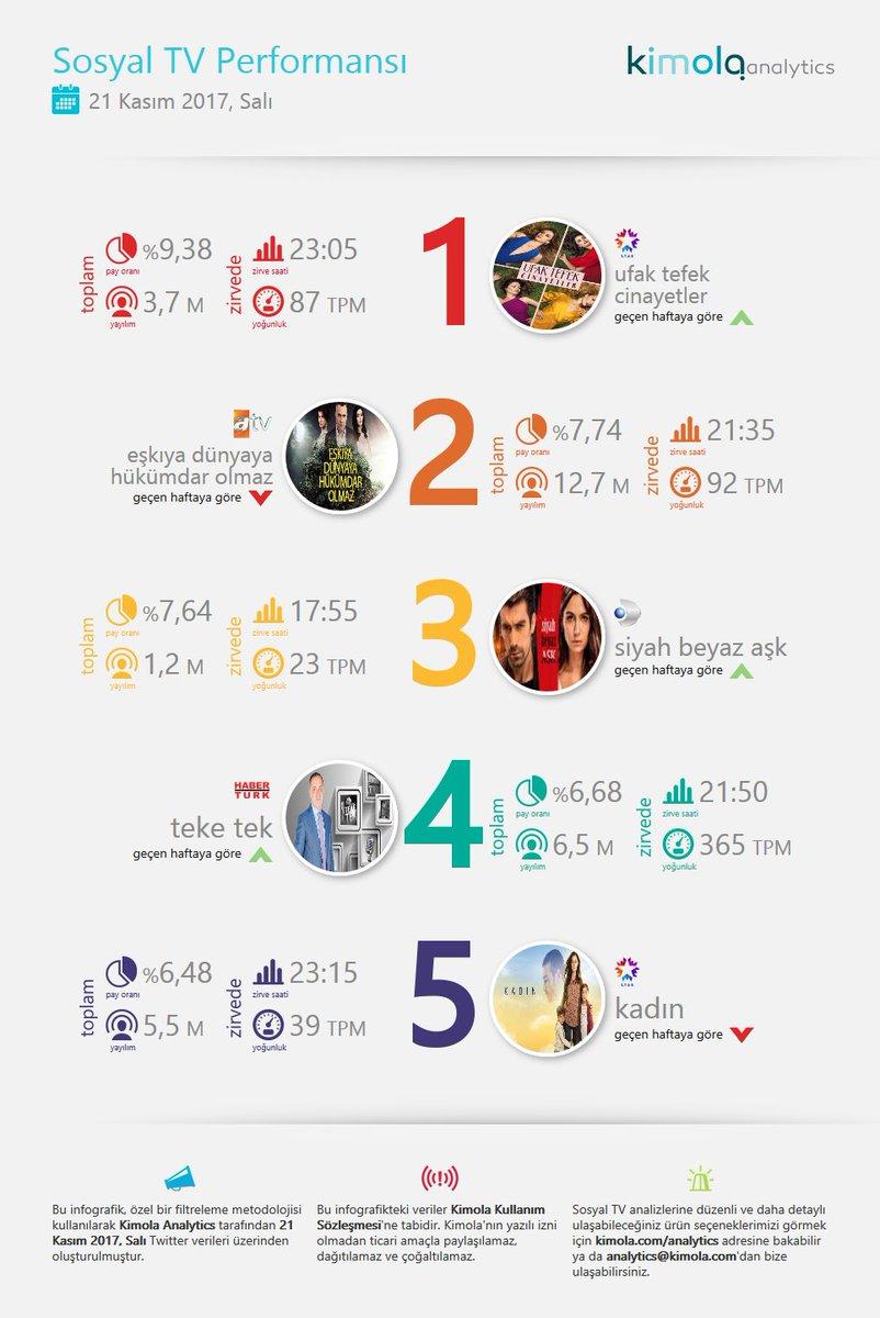 RT @kimolaanalytics: Sosyal TV'de 21 Kasım 1 #UfakTefekCinayetler 2 #Edho 3 #SiyahBeyazAşk 4 #TekeTek 5 #Kadın https://t.co/N5uPUWAAQV