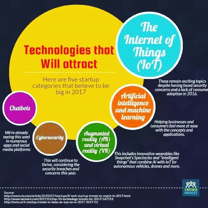 Technologies that will attract #tech #data #virtualreality #augmentedreality #cybersecurity #artificialintelligence #finserv #insurtech #chatbot #iot #internetofthings #trend #trends #insights #insight #future #infographic #startup #banking #bigdata #inn…  http:// ift.tt/2BdmLZg  &nbsp;  <br>http://pic.twitter.com/SBYHquVqi9