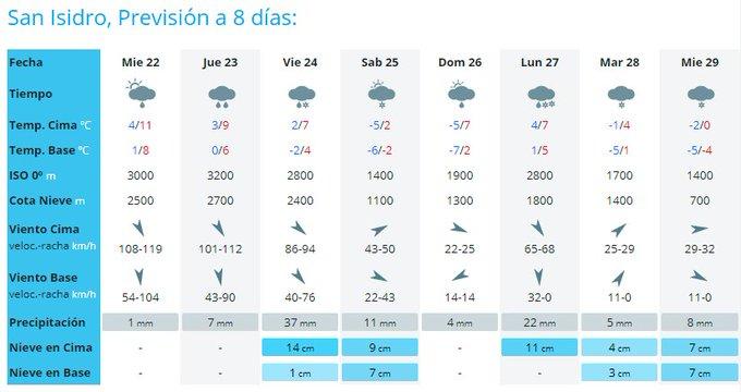Cambio de tiempo a la vista!!! 😛🎉 En los próximos días volverán las nevadas a las estaciones!!! ❄️❄️❄️⛷️🏂 #yaerahora #infonieve #ganasdenieve