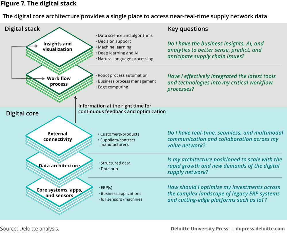 #Industry40 enables the digital transformation of supply chains {Infographic}  #IoT #DL #DataScience #MachineLearning #DeepLearning #ArtificialIntelligence #DX #Robots #SupplyChain #ML #BigData #sensors #AI #DigitalTransformation #IIoT via @Fisher85M @Deloitte<br>http://pic.twitter.com/JXxD6W7Z8K