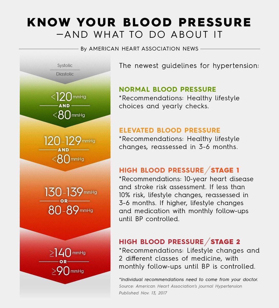 Dien Anshari On Twitter Blood Pressure Jaman Now The New Normal