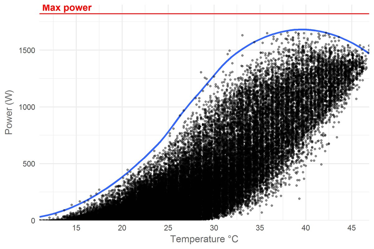 Great #rstats blogging from @JeroenBoeye: analysis of solar panel efficiency. Really like how it shows step-by-step process of adding predictors to a !  https://www. jeroenboeye.com/blog/solar-pan el-analysis-pt-2-temperature-and-efficiency/ &nbsp; …  #datablog<br>http://pic.twitter.com/5AcZ3BCONv