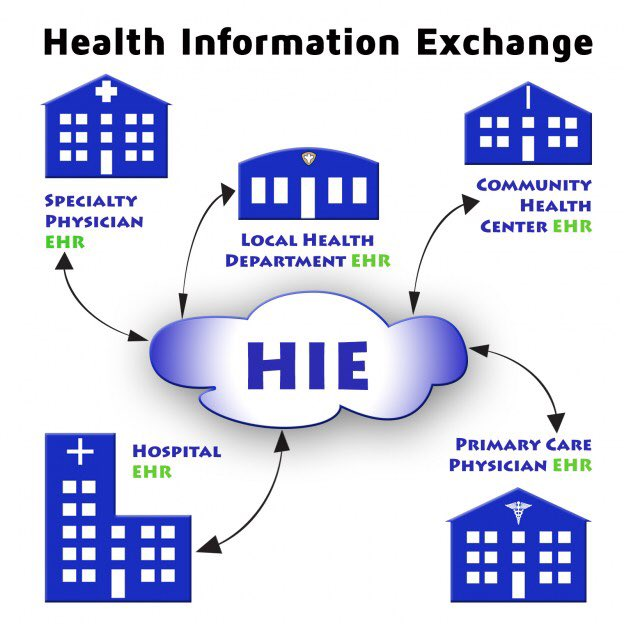 health inforamtion exchange A health information exchange is a nonprofit organization intended to help hospitals and physicians exchange patient information in a secure electronic format.