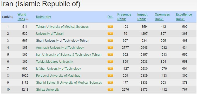 Check out best papers selected from Top #universities in #Iran  https://www. today-research.com / &nbsp;   and join the #team #UniversityRanking #ScientificPapers #students #DataSharing #Knowledge #phdstudent #phdlife #researchers<br>http://pic.twitter.com/0cZiAPuA3P