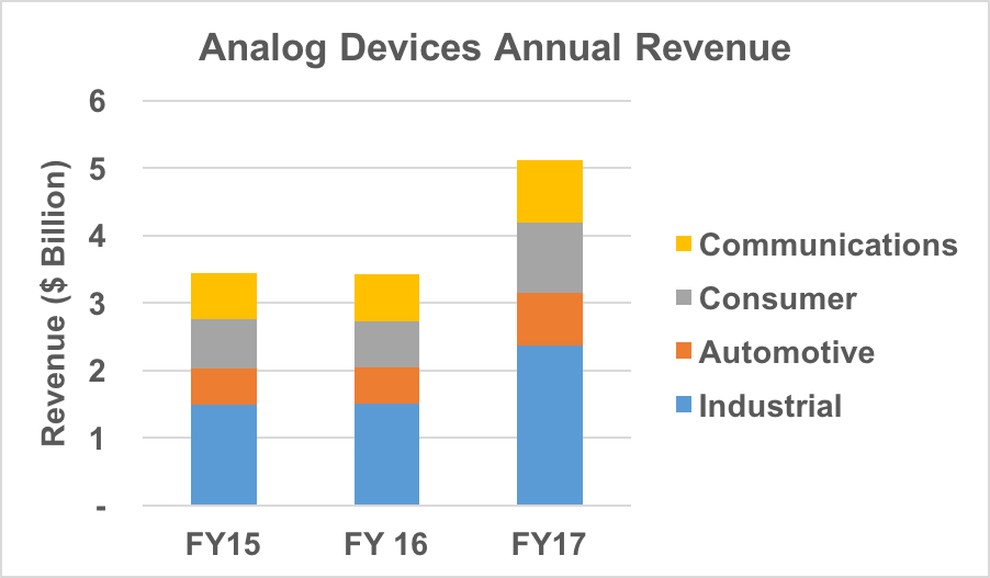ADI annual revenue