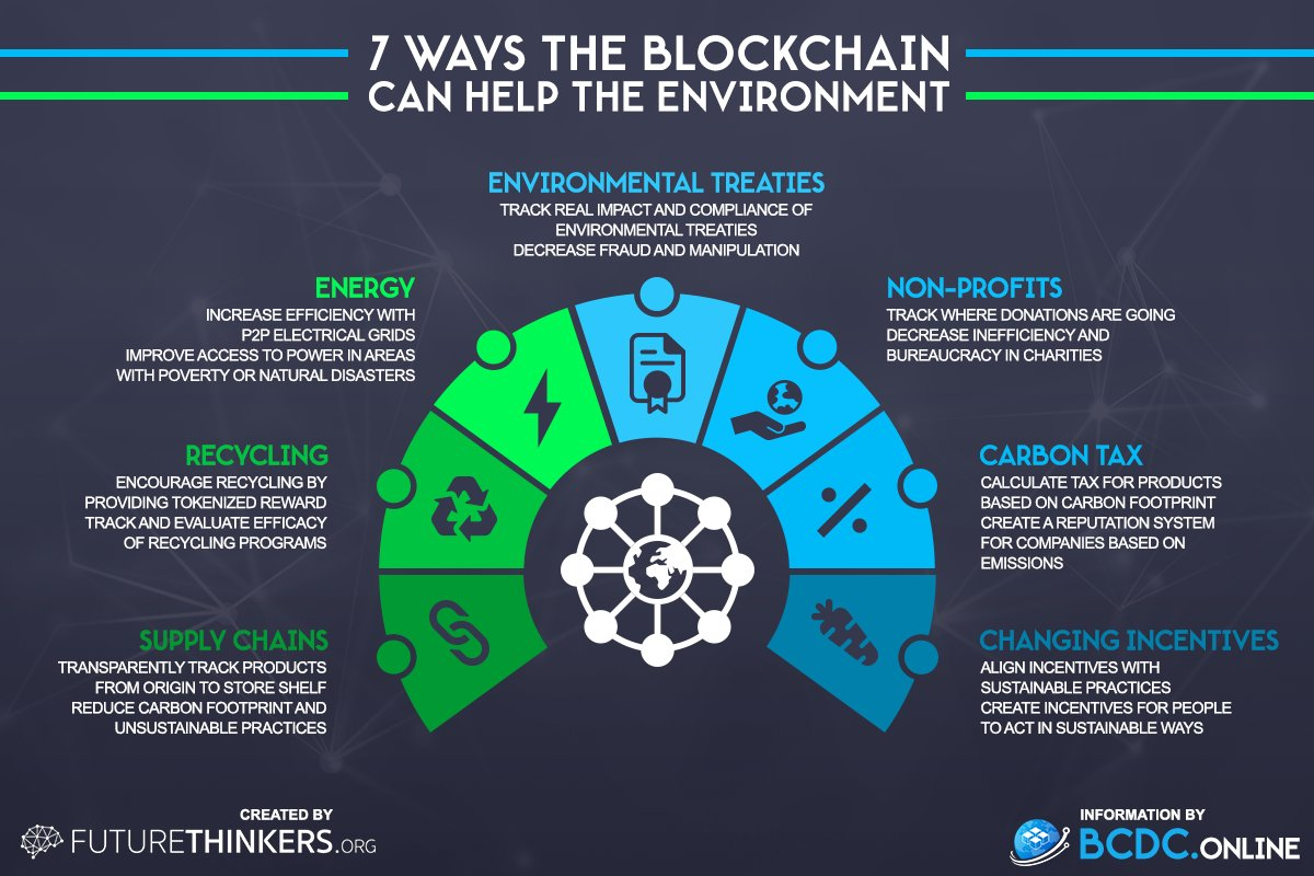 What are 7 ways The #BlockChain can help the Environment?  #SmartCity #CyberSecurity #P2P #SupplyChain #fintech #innovation #ML #infosec<br>http://pic.twitter.com/7mwZWgxSZL