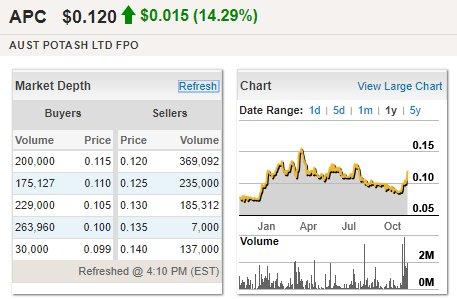 (#ASX: $APC) Australian Potash up by 14.29% as of 4:10 PM EST  #chart #trading #finance #stocks #investing #news #potash #mining<br>http://pic.twitter.com/TiifvLUbOT