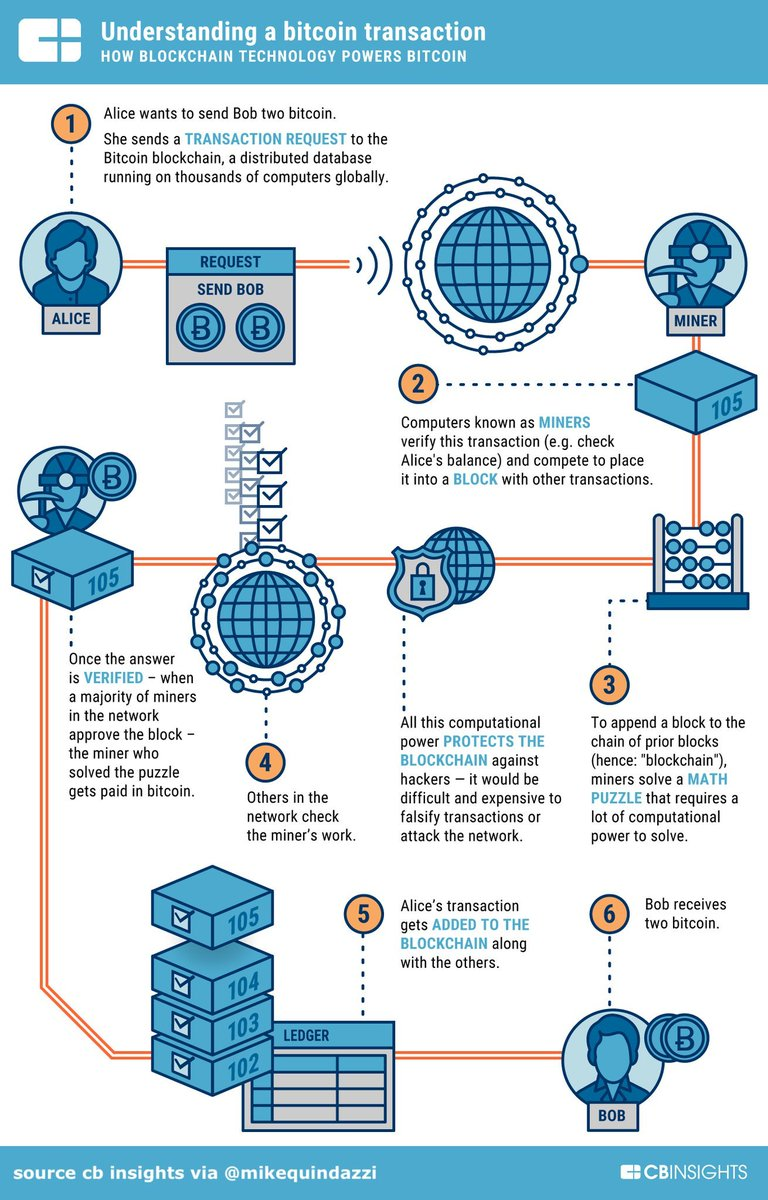 Mehran Muslimi On Twitter The Anatomy Of A Bitcoin Transaction