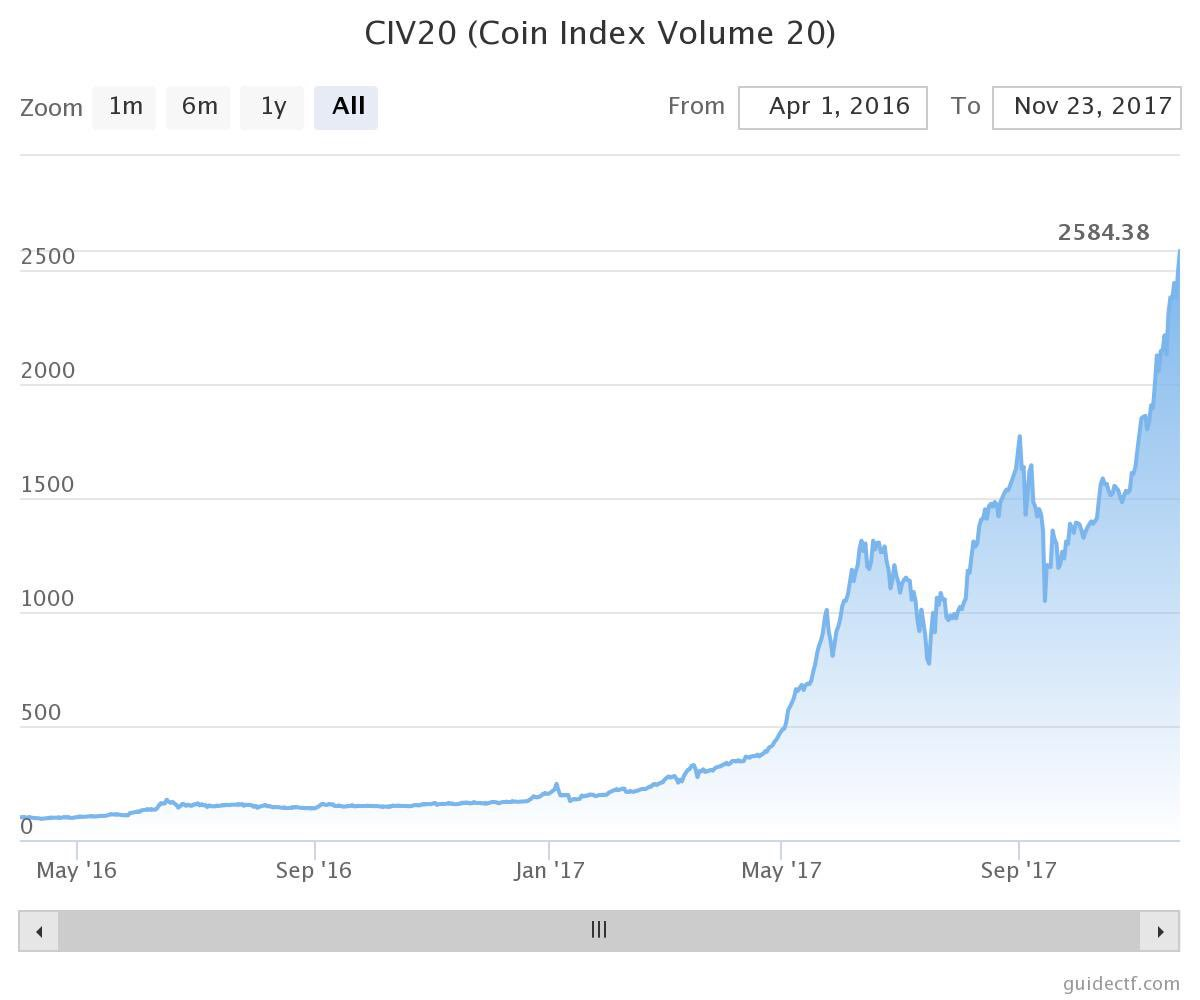 #BTC grew by 1868% from April 1, 2016. #CIV20 grew by 2481% over the same period     https:// coinindexvolume.com  &nbsp;   #CIV20 #BTC #investments #index <br>http://pic.twitter.com/D6TUS3ev1Q
