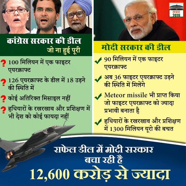 Another #FakeNews propaganda of #congress exposed. #RafaleDeal negotiated by PM #Modi govt resulted in substantial 350 million reduction for 36 aircraft in flyaway condition as compared with terms that were considered by UPA. In rupees term saving is Rs 12,600 #SeedhaSamvad<br>http://pic.twitter.com/y8l0Su6g8v