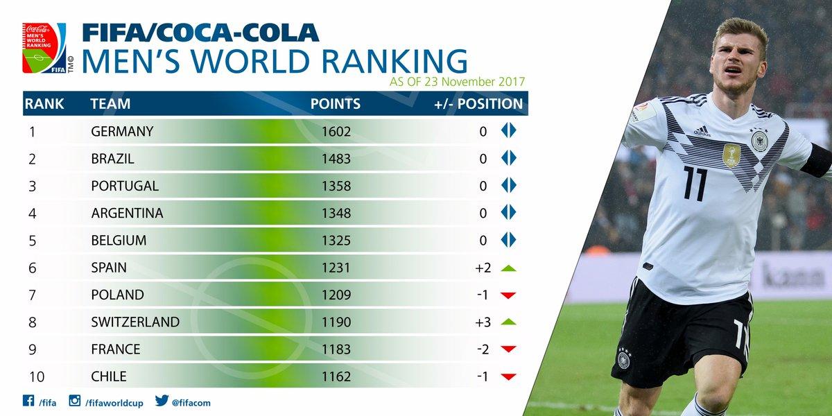 BXH FIFA Nam top 10 thế giới.