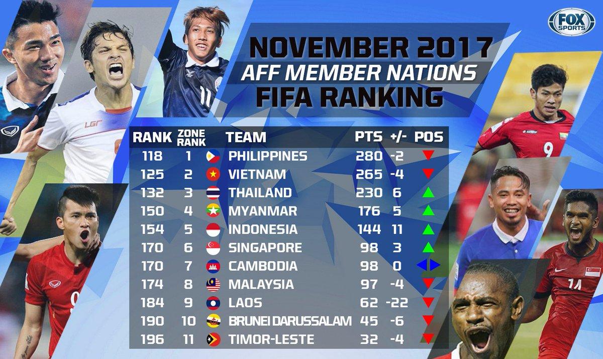 BXH FIFA khu vực Đông Nam Á.