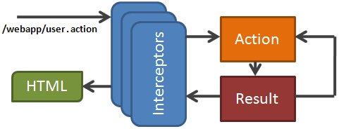 view regulatory mechanisms of intracellular membrane transport