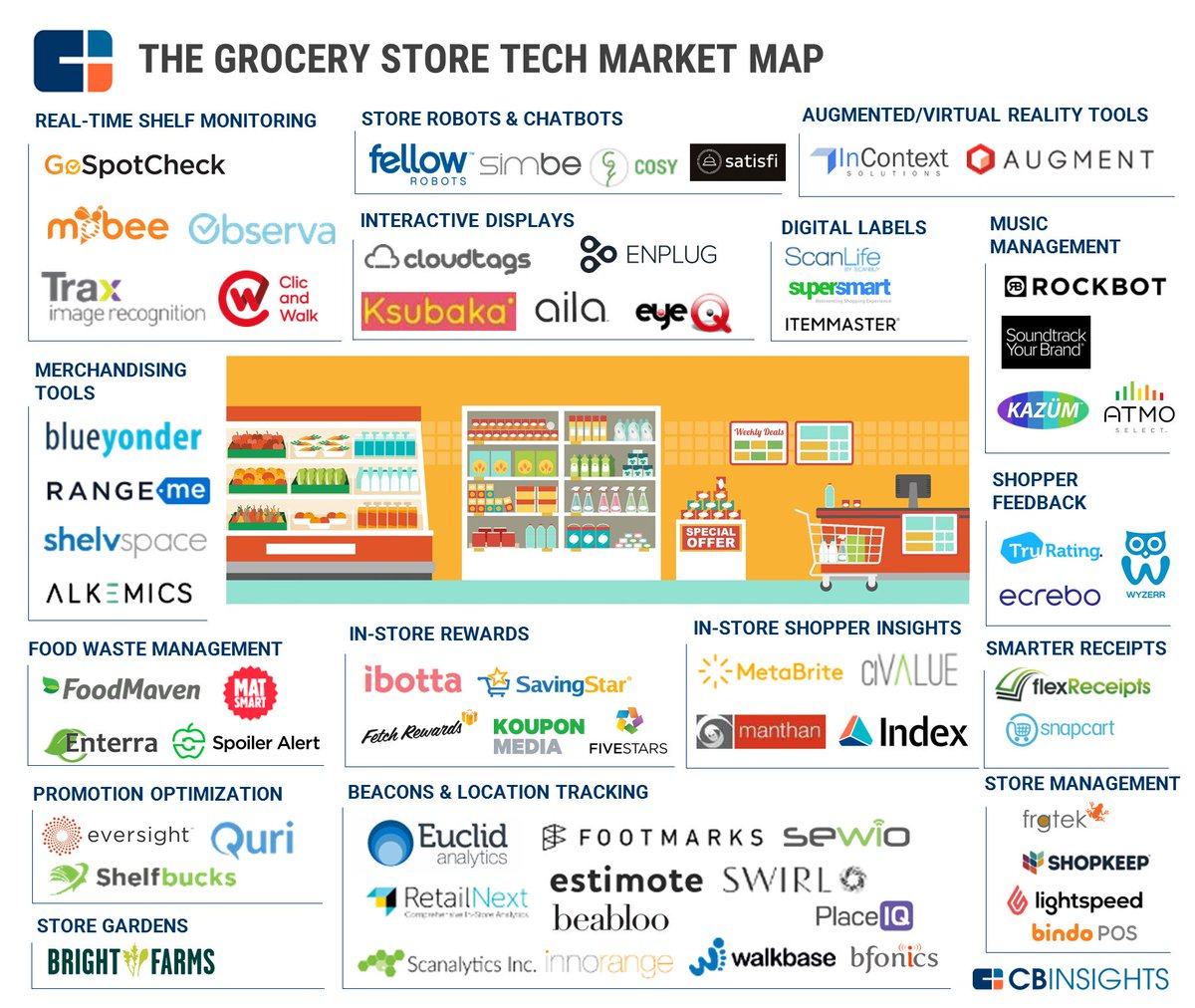 CB Insights On Twitter Morning Market Map The Grocery Store Of - Map of grocery stores in us