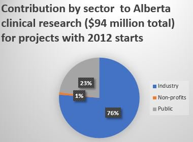 The financial contributions from industry  to clinical research trials in Alberta have a  profound effect on healthcare. Read IHE&#39;s latest publication to learn more:  http:// ow.ly/OdOS30gKFmK  &nbsp;   #healtheconomics #pharmaceuticals #clinicaltrials #research #cdnhealth #healthpolicy<br>http://pic.twitter.com/zv3mdIbTbg