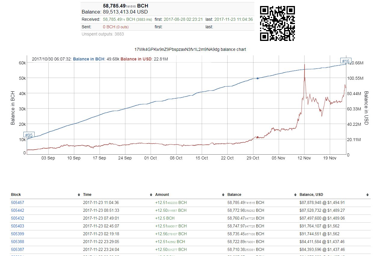 Satoshi Mining Bitcoin Cash?