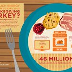 Because no dinner conversation is complete without some energy nerd trivia, here's the scoop on how much energy it takes to roast your turkey. Happy Thanksgiving and you're welcome!  https://t.co/SoLk5FrPH0