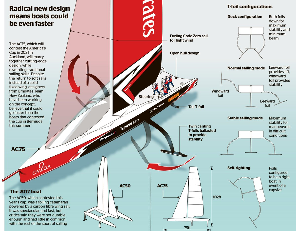 Radical new design for America&#39;s Cup boat for 2021 race. Graphic appeared in  @thetimes #AmericasCup #yachting #infographic #infographics #Tfoils #sailing<br>http://pic.twitter.com/SXjPisEHZV