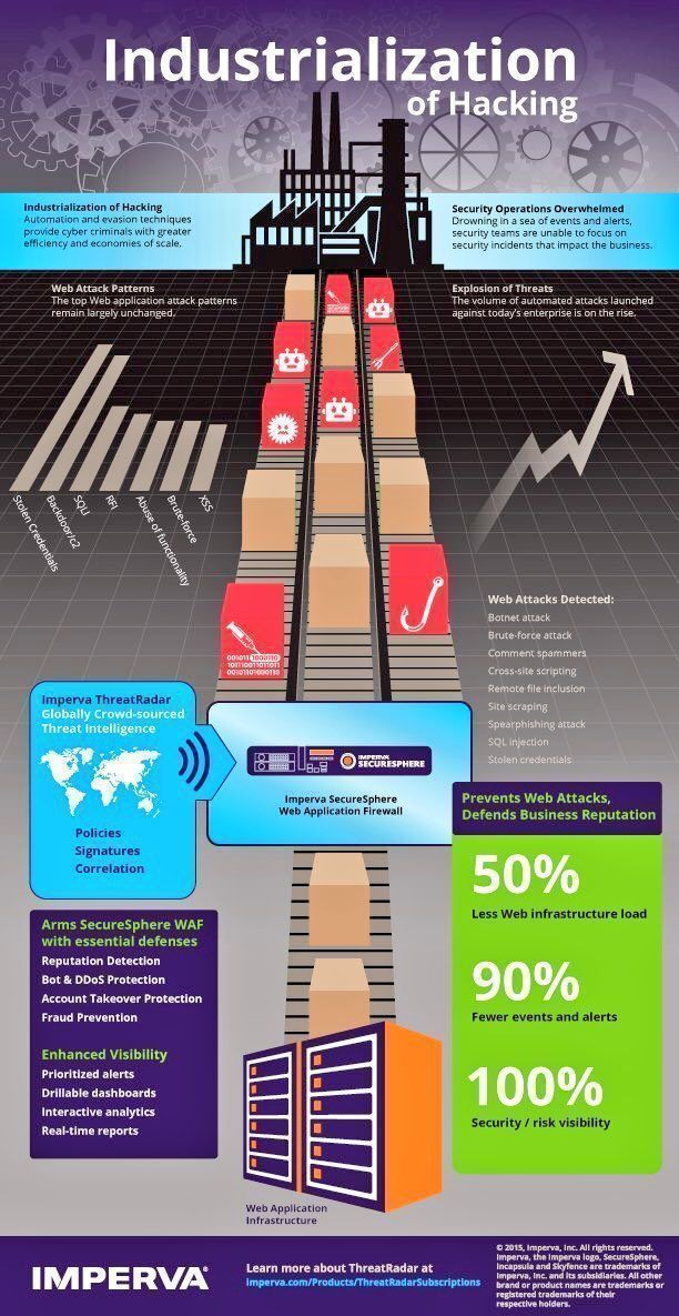 How do you Mitigate Cyber #Attacks? #CyberSecurity #Industry40 #infosec #IoT #5G #IoT #tech #Ransomware #CyberAttack @Fisher85M @Imperva @antgrasso<br>http://pic.twitter.com/quCUmo33Wj