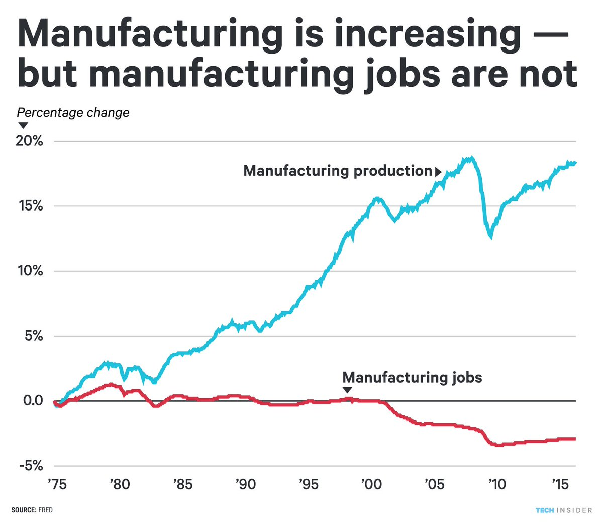 #Manufacturing in #USA since 1975: Production increased a lot but number of workers declined a bit (in total numbers). The remaining manufacturing workers are highly skilled and operate more complex machinery. Similar picture in #Australia. Source:  https:// buff.ly/2mTqlEF  &nbsp;  <br>http://pic.twitter.com/A1y7tDiDEk