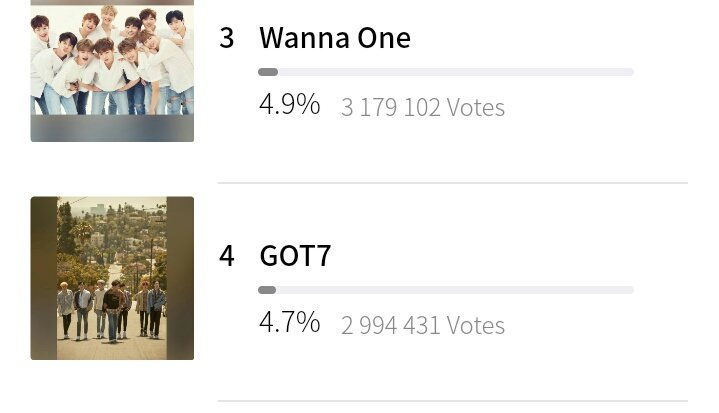 We&#39;re soo close to took the #3 keep voting don&#39;t loose hope IGOT7 we can do it!! #TEAMGOT7 <br>http://pic.twitter.com/sdntZ6ZJ1D