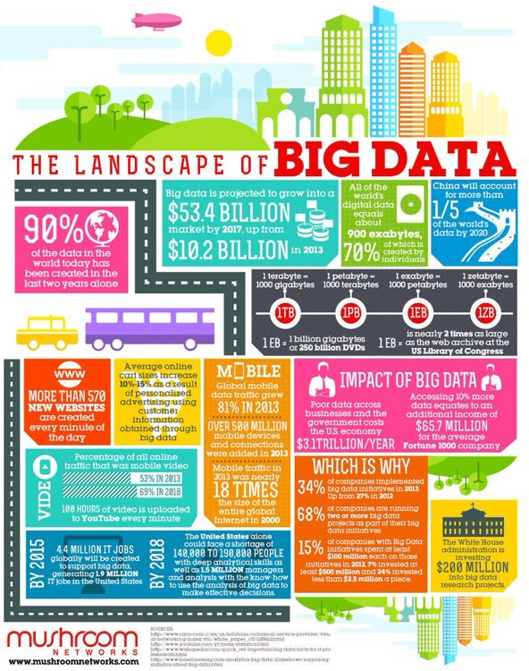 #BigData Facts @laptopmarketing #DigitalTransformation #UX #CX #AR #VR #Bots #IoT #AI #Apps #ML #DL #DigitalMarketing #Contentmarketing #Mobile #SEO #Startup #GrowthHacking #Content #Marketing #SocialMedia #Defstar5 #Mpgvip #OnlineMarketing #SocialMediaMarketing #SPDC<br>http://pic.twitter.com/dIFACACzdb