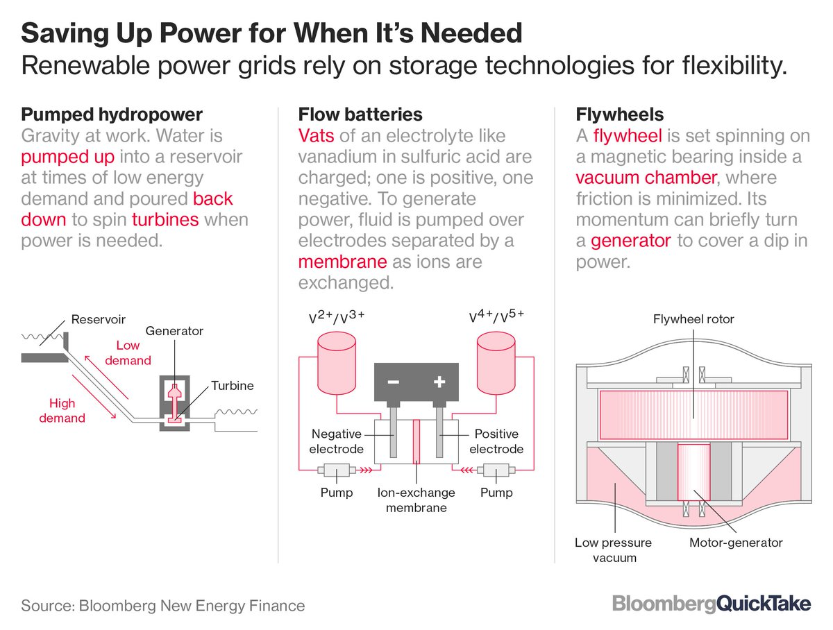 Better batteries could be the key to a low-carbon future https://t.co/sqGDGNeRIy