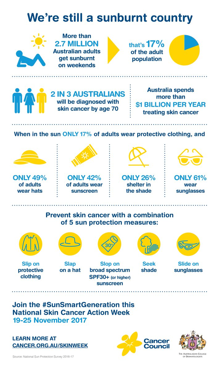 Cancer Council Wa On Twitter 2 In 3 Aussies Will Be Diagnosed With Skin Cancer By The Age Of 70 This Needs To Change Join The Sunsmartgeneration And Slip Slop Slap