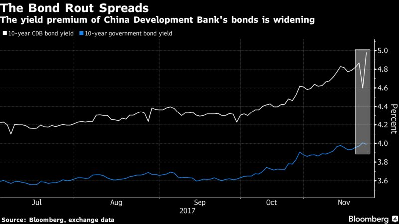 China's mammoth policy banks feel the squeeze from bond slide @justinaknope  https://t.co/rn5GDaICBV