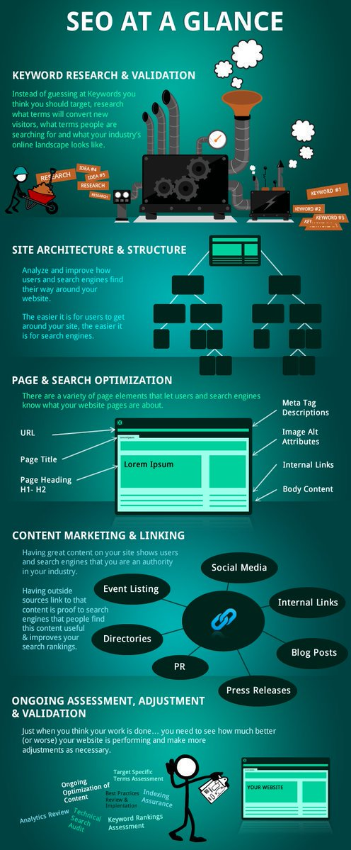 #SEO at a Glance   #DigitalMarketing #ContentMarketing #9and9  #Growthhacking #Onlinemarketing #Mpgvip #makeyourownlane #socialmedia #Marketing #spdc #TechNews #blogger #smallbiz #business #startups #blog #ContentMarketing #blogging #entrepreneur #SEM #SMM #LocalSEO <br>http://pic.twitter.com/fi4PoSoSAE