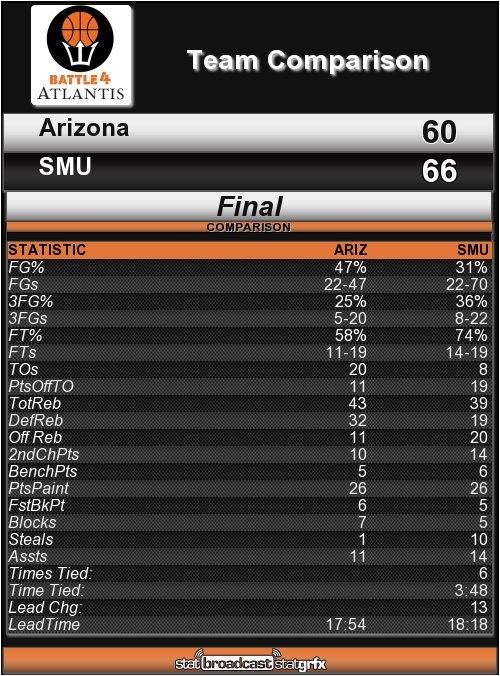 No. 2 Arizona drops its second straight game of the season, losing to SMU 66-60. Wildcats commit 20 turnovers and lose to another unranked opponent.