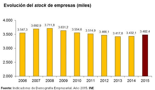 En España operaron 3.482.354 #empresas e...