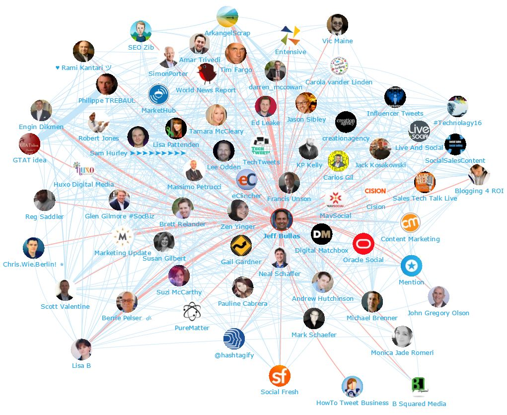 Honored to be included in the #Top100 #SocialMediaMarketing for both #Influencers and #Brands V/@Onalytica  http://www. onalytica.com.convey.pro/l/Ayo9y76  &nbsp;   #SMM by #ArkangelScrap via @c0nvey<br>http://pic.twitter.com/nlcRARCa3g