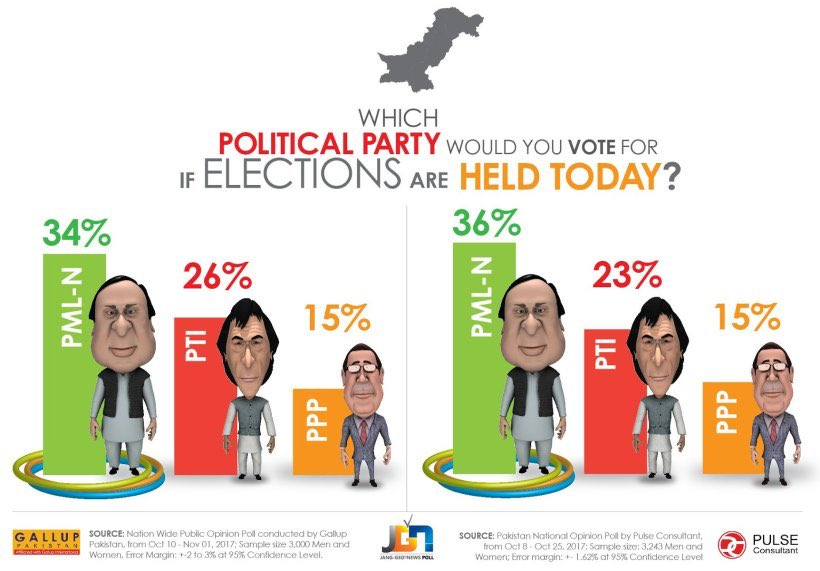 The ruling Pakistan Muslim League-Nawaz (PML-N) and its chief, former Prime Minister Nawaz Sharif, have retained the top spot as the most popular party and politician in Pakistan.  https://www. geo.tv/latest/169121- pml-n-retains-spot-as-most-popular-party-nawaz-as-most-favourite-leader &nbsp; …  via @geonews_english  #Pakistan  #PMLN #Sher  #NawazSharif<br>http://pic.twitter.com/EzIHXIA9k0