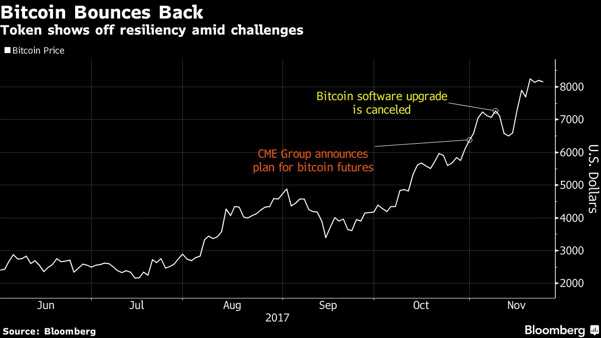 This product is supposed to let you invest in bitcoin, but without the volatility @toddwhitebloomb  https://t.co/zmJtuuS7qN