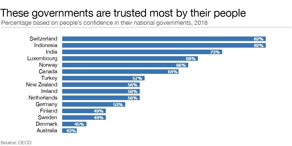 A question of confidence: the countries with the most trusted governments https://t.co/ody2YMHSec
