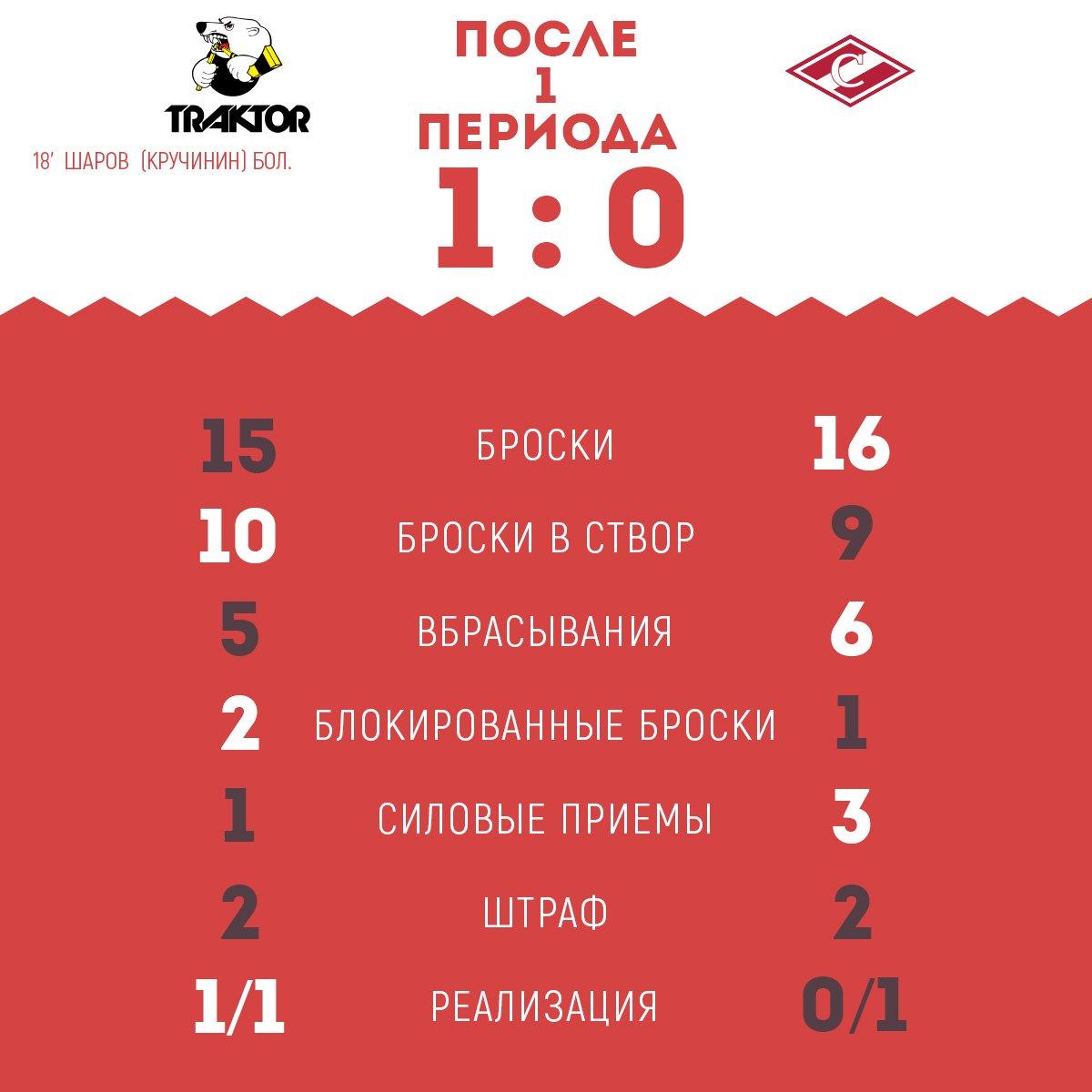 Статистика матча Трактор» - «Спартак» после 1-го периода