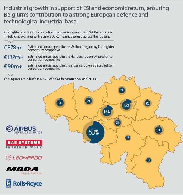read more httpwwwbaesystemscomen becampaign typhoon for belgium benefits for belgium pictwittercomw75yc5zeiu
