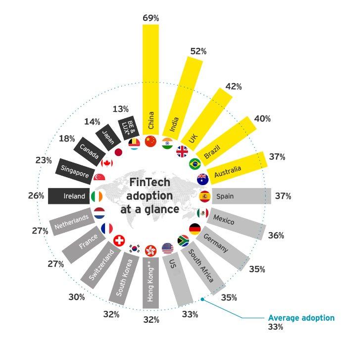 Move aside #BRICS for #AICUB - the fastest adoption of #FinTech in #Australia #India #China #UK #Brazil according to #EY #FinTech #Adoption #Index #2017  @EYnews #MachineLearning #AI #AR #VR #CX @WFSULLIVAN3 @PetiotEric @David_P_Wilson @DeepLearn007 @GoMikeMac @vivek_gkrishnan<br>http://pic.twitter.com/jH5vWwmYDP