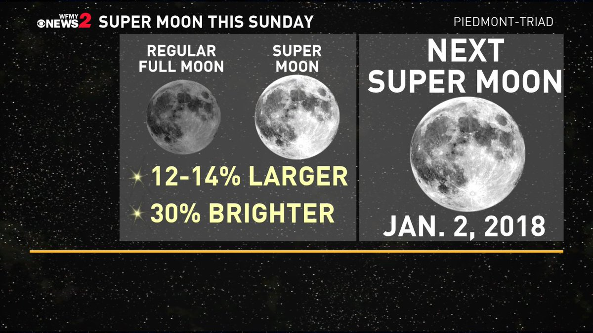 Full moon supermoon to appear on Sunday