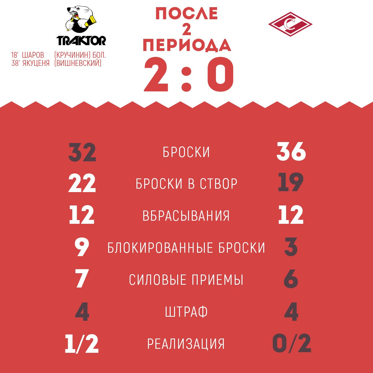 Статистика матча «Трактор» - «Спартак» после 2-х периодов
