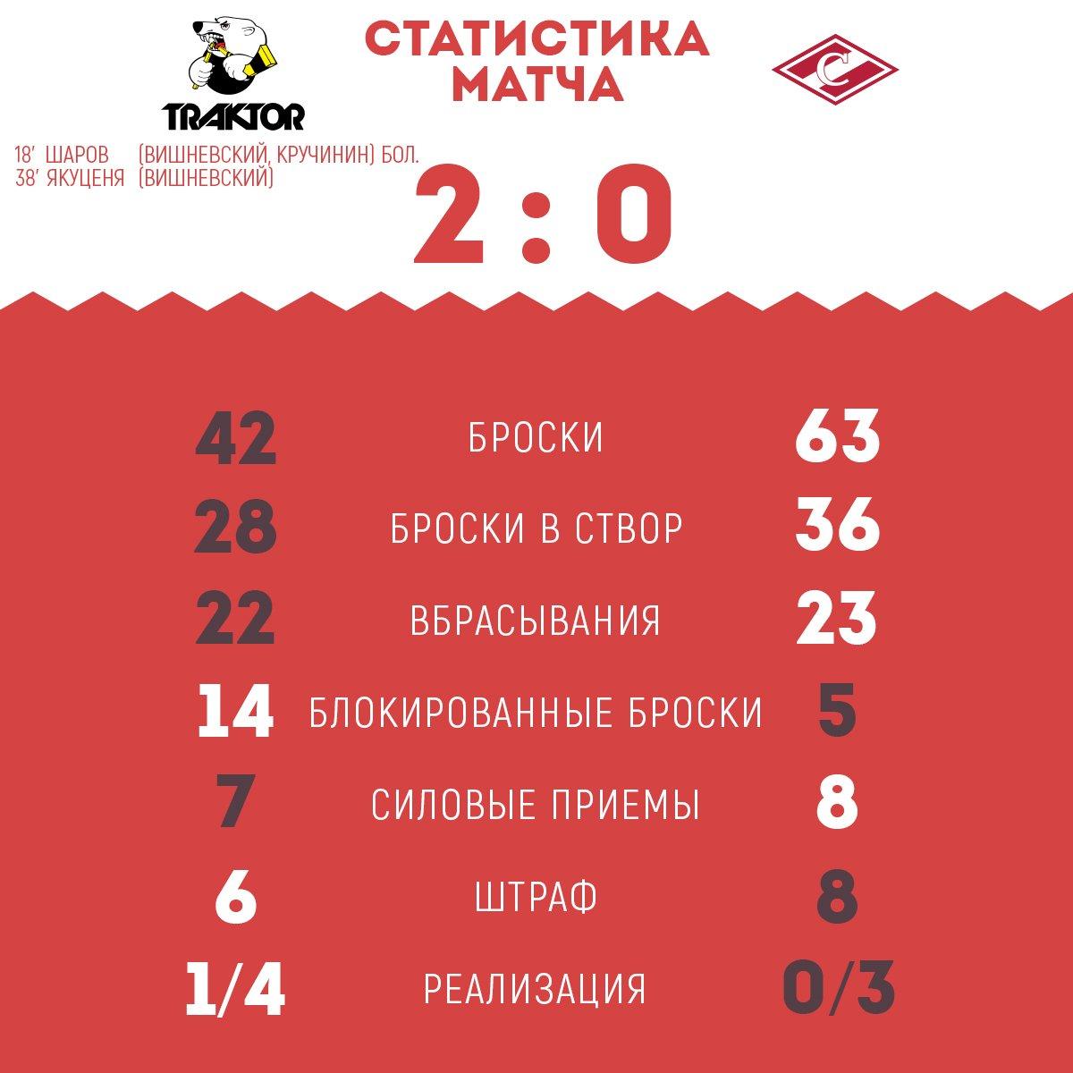 Статистика матча «Трактор» - «Спартак» 2:0