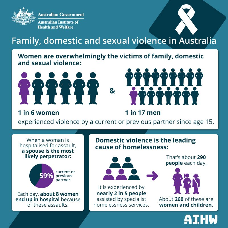 re major assignment socialdomestice violence in australia Essays: re major assignment socialdomestice violence in australia ce major assignment the topic of social and domestic violence is one that is visible in toda.