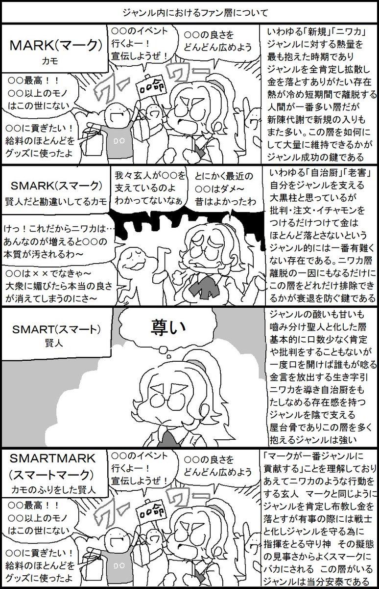 ジャンル内におけるファン層について