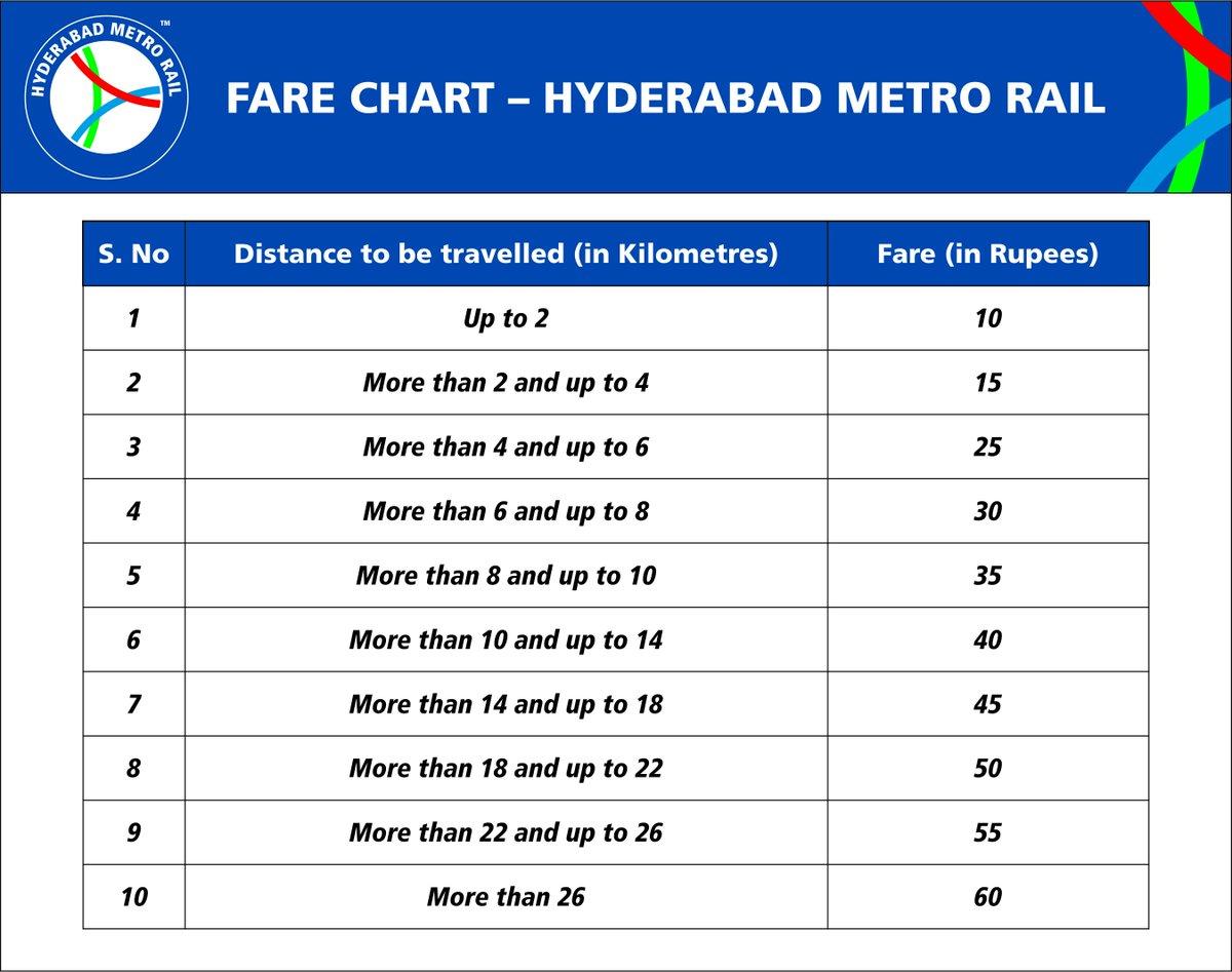 L T Hyderabad Metro Rail