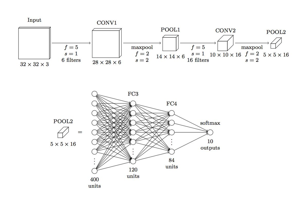 Susam pal on twitter picked up a new hobby this month drawing picked up a new hobby this month drawing diagrams of neural networks with pgftikz in latex sunainapai helped me refine some of the conventions used in ccuart Choice Image