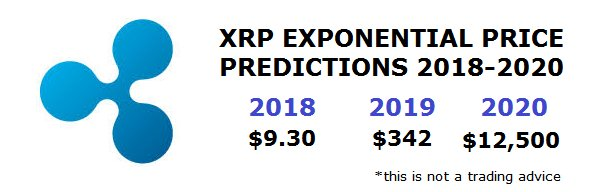 predictions cryptocurrency 2021
