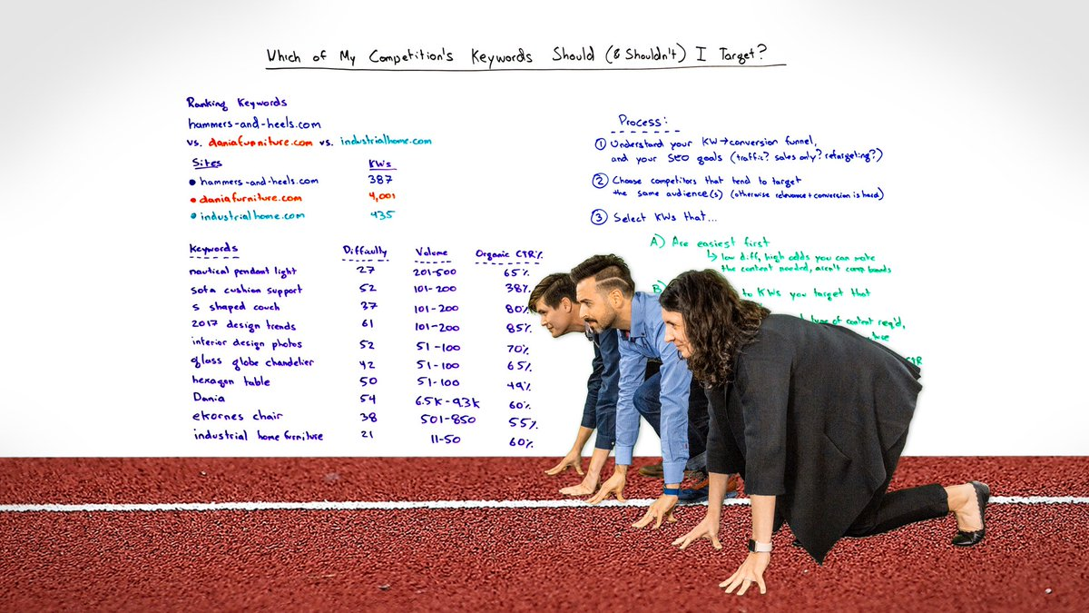 Which of My Competitor's Keywords Should (& Shouldn't ) I Target? https://t.co/z5NTEf4e5V - Whiteboard Friday By @randfish https://t.co/1Y0c47hVSt